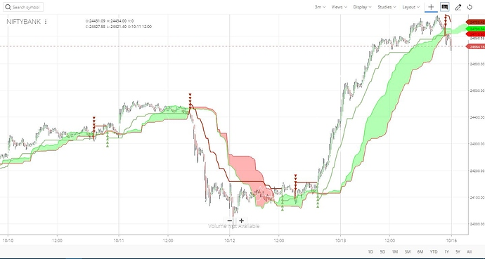 Ichimoku and supertrend on Nifty Bank 3 minute chart