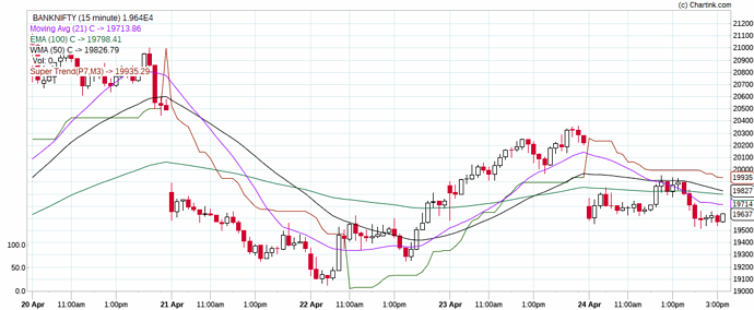 BANKNIFTY_Daily_26-04-2020