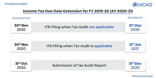 Income Tax Due Date Update FY201920 AY202021