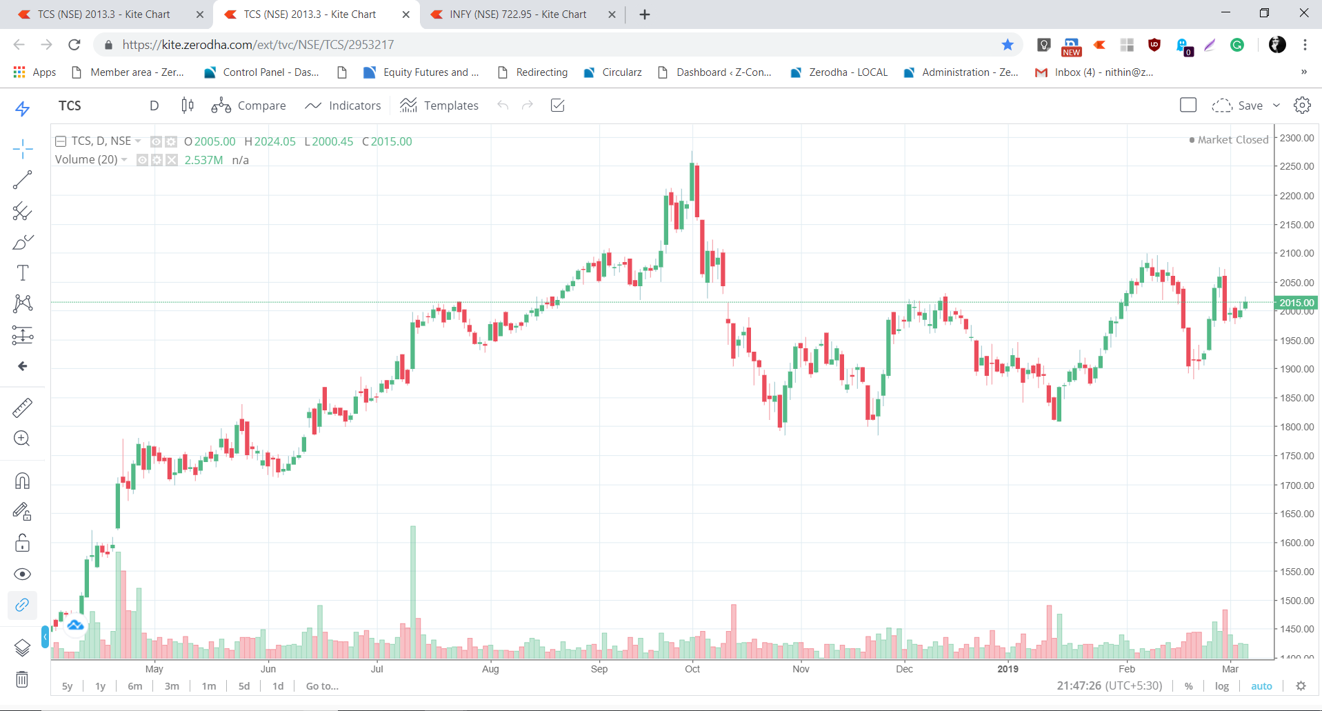 Tradingview Charts are now live on Kite web - Charting on Kite