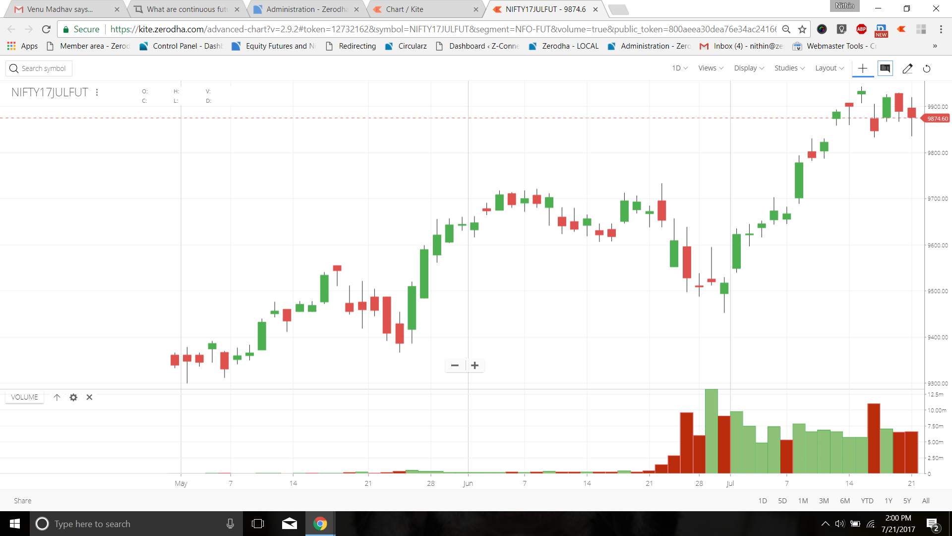 What are continuous futures charts that I see on Kite