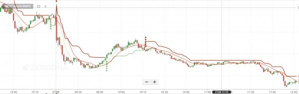 Turtle trading strategy nifty