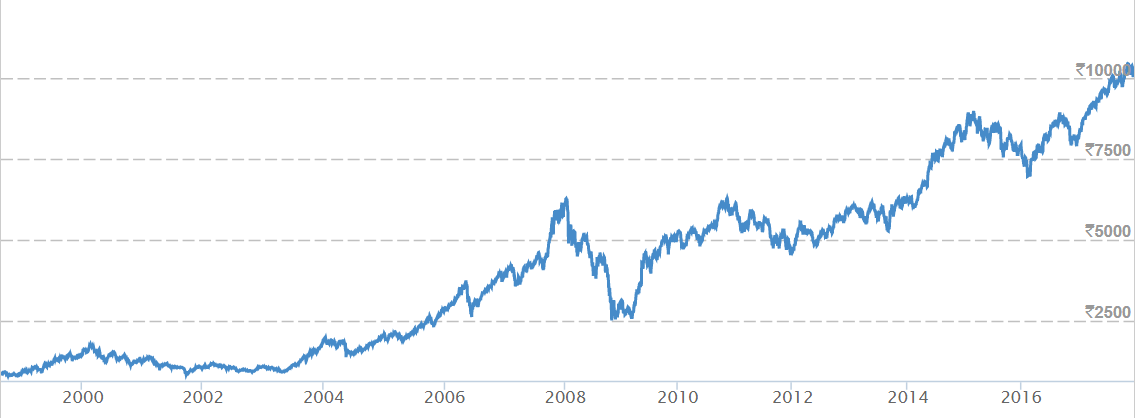Can anyone mention the years when Indian stock market