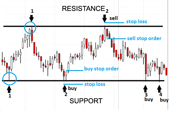 Image result for support and resistance trading
