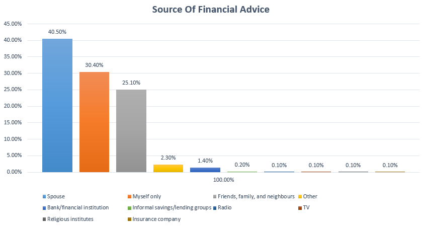 sources of financial advice and guidance Description financial advice and regulations: guidance for the accounting  provide tax advice on financial products,  you should refer to the source materials.