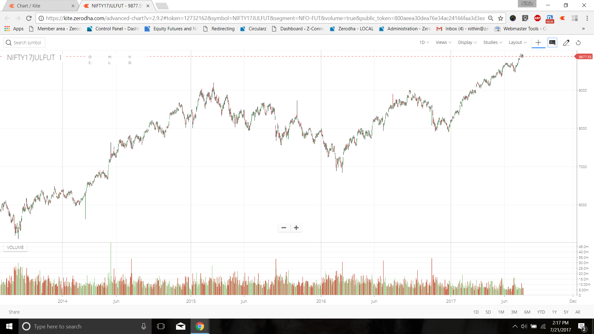 What are continuous futures charts that I see on Kite? - Zerodha