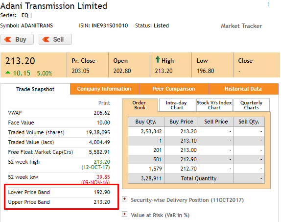 Adani Transmission Stocks Trading Q A By Zerodha All Your Queries On Trading And Markets Answered