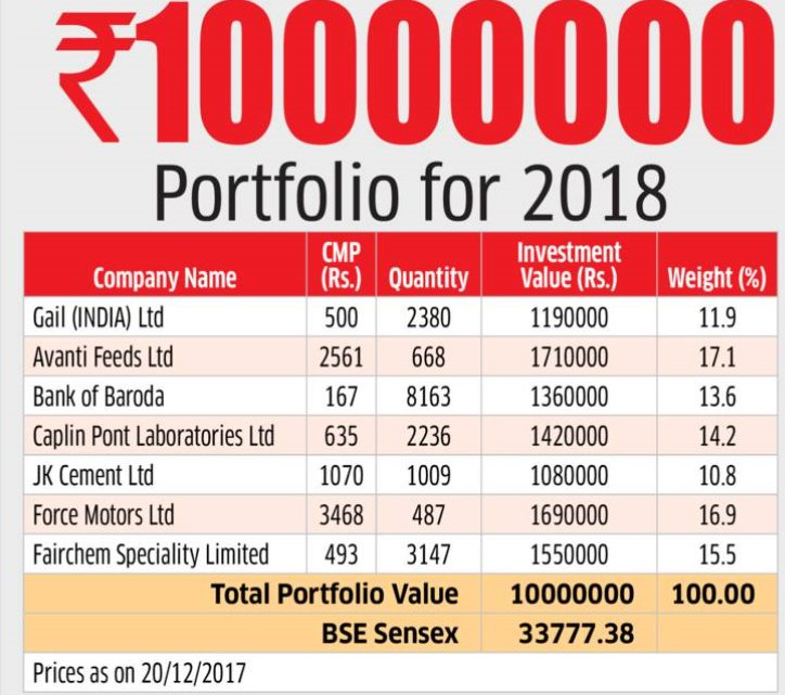Top 10 mutual funds-2102