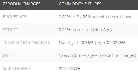 Commodity options trading zerodha