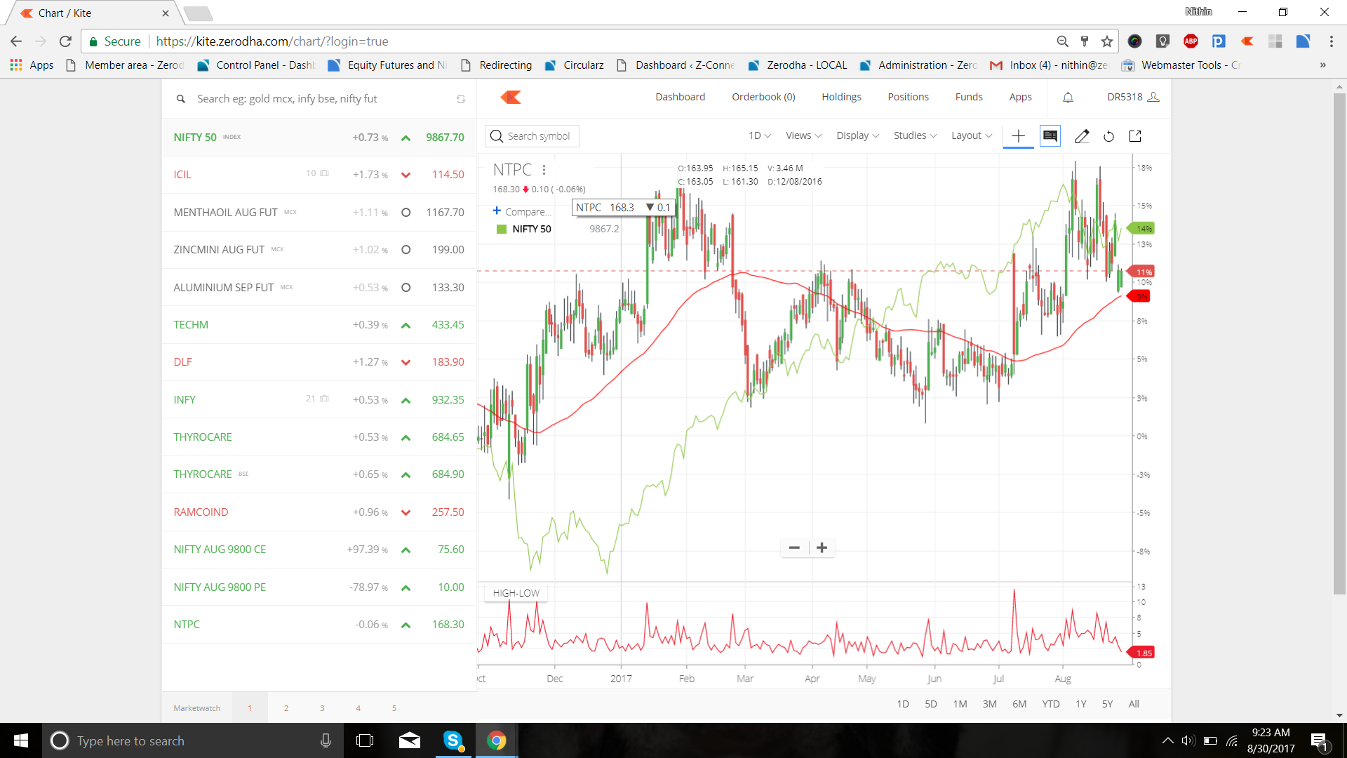 Overlay index line in stock chart general trading q a by zerodha
