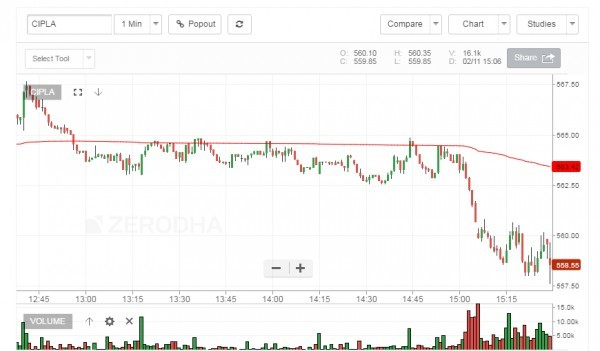 What is VWAP? How do I read this indicator? - Technical