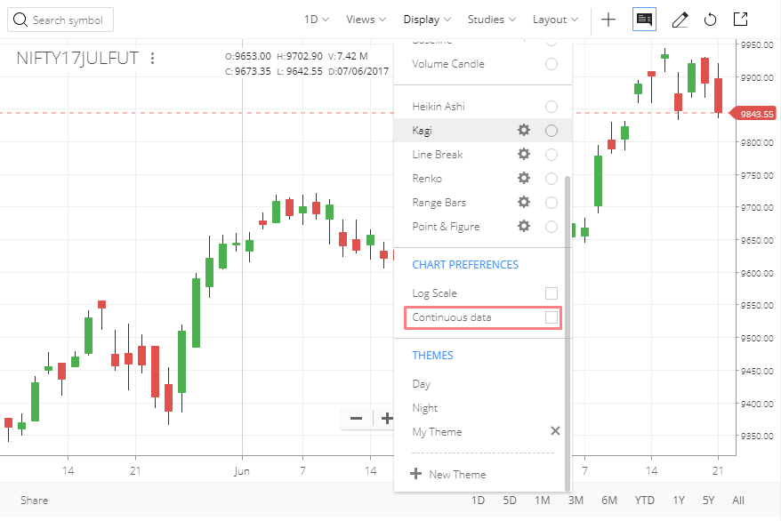 What are continuous futures charts that i see on kite zerodha imageg878x586 26 kb ccuart Gallery
