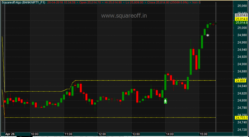 ORB - Opening Range breakout - 2PM BankNifty Intraday Strategy