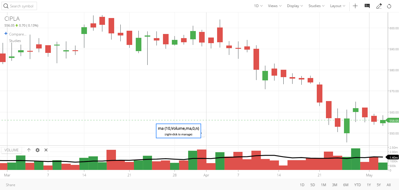 How do I add a moving average overlay on volume in Kite