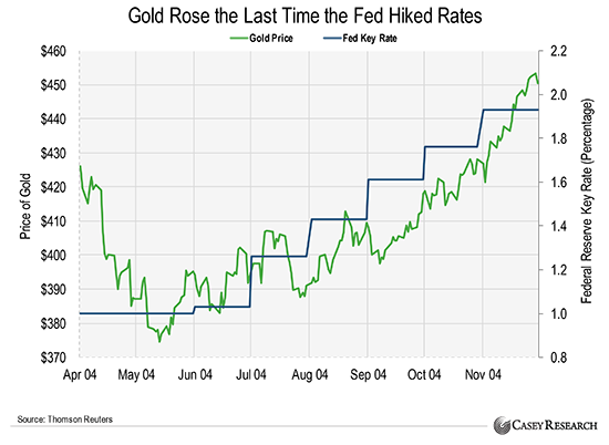 How Does A Hike In Interest Rate Effect The Price Of Gold