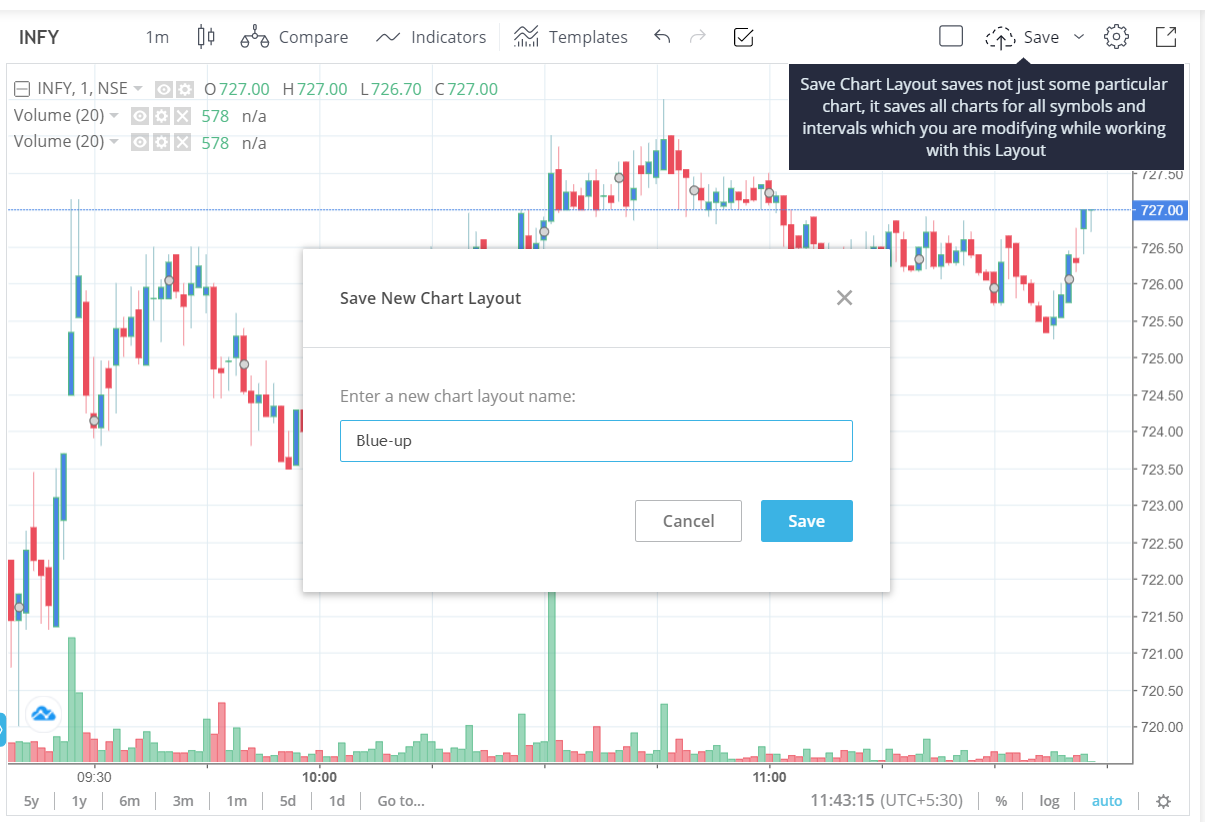 Layouts on tradingview charts, how to save and load